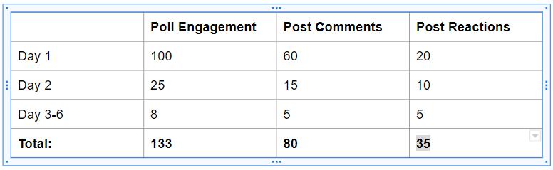 LinkedIn Poll Results